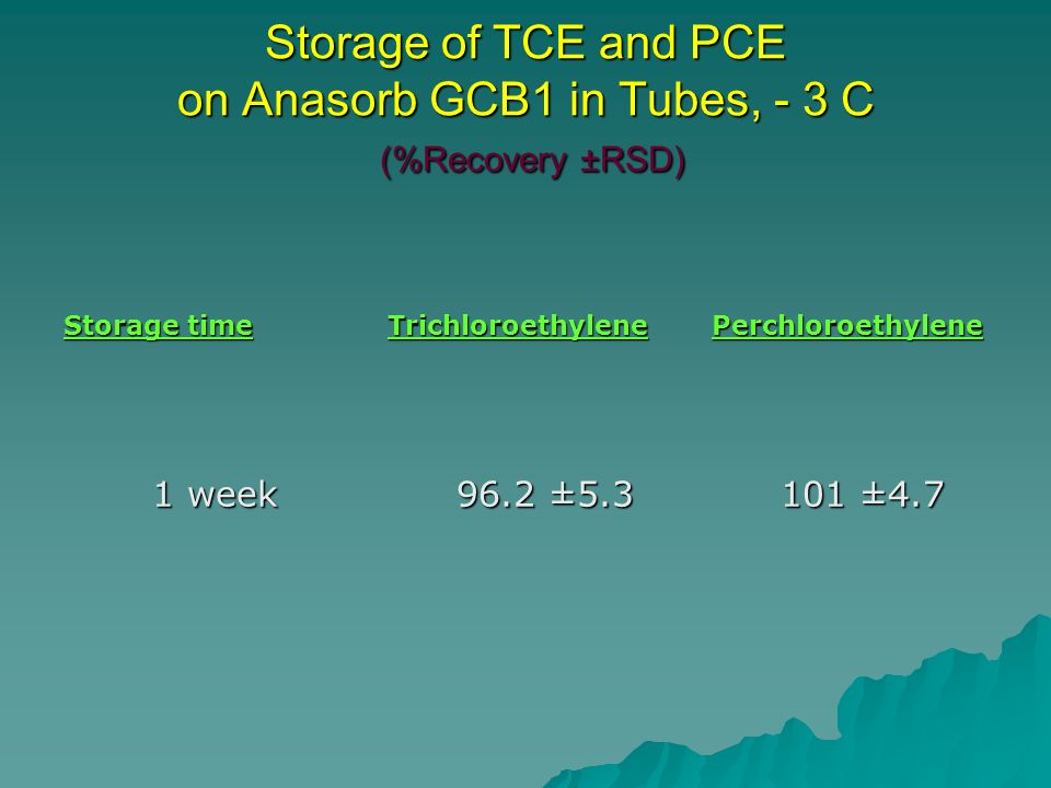 Storage of TCE and PCE on Anasorb GCB1 in Tubes, - 3 C (%Recovery ±RSD) Storage time TrichloroethylenePerchloroethylene 1 week 96.2 ± ± ±4.7
