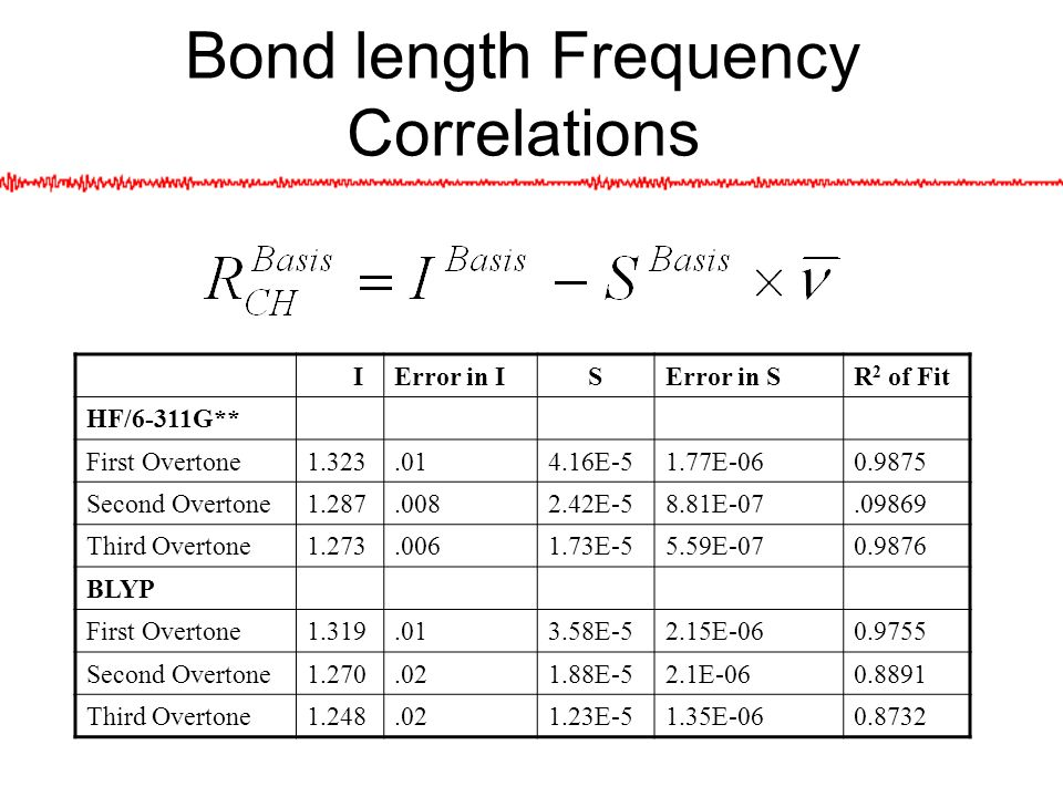 Bond length Frequency Correlations IError in I SError in SR 2 of Fit HF/6-311G** First Overtone E-51.77E Second Overtone E-58.81E Third Overtone E-55.59E BLYP First Overtone E-52.15E Second Overtone E-52.1E Third Overtone E-51.35E