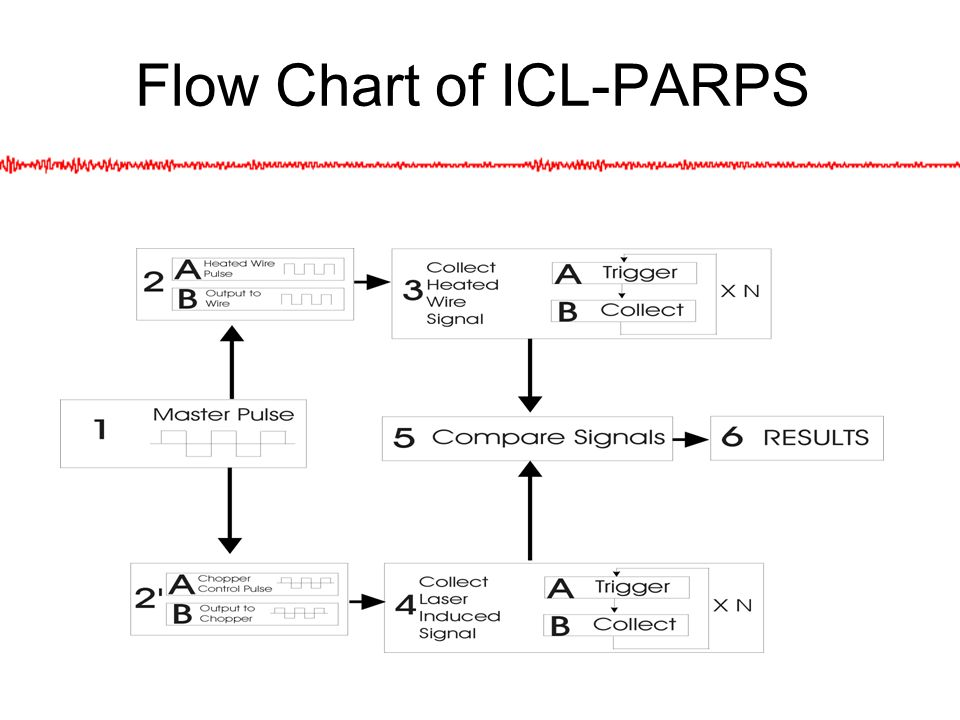 Flow Chart of ICL-PARPS