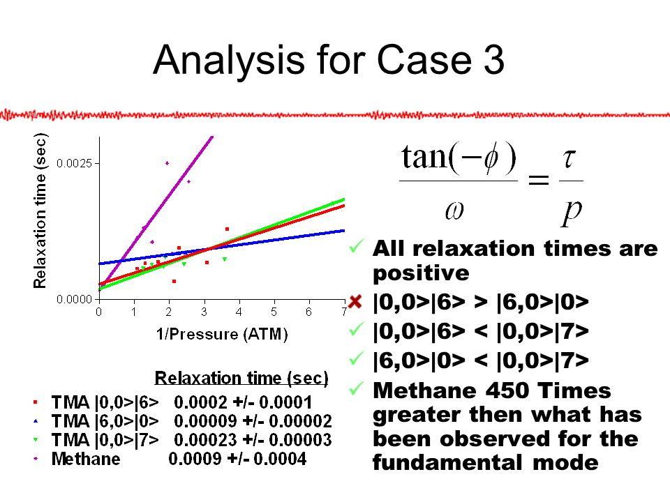 Analysis for Case 3 All relaxation times are positive |0,0>|6> > |6,0>|0> |0,0>|6> |7> |6,0>|0> |7> Methane 450 Times greater then what has been observed for the fundamental mode