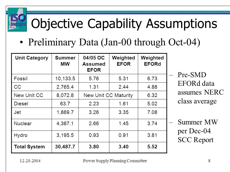 Power Supply Planning Committee8 Objective Capability Assumptions Preliminary Data (Jan-00 through Oct-04) Unit CategorySummer MW 04/05 OC Assumed EFOR Weighted EFOR Weighted EFORd Fossil10, CC2, New Unit CC8,072.8New Unit CC Maturity6.32 Diesel Jet1, Nuclear4, Hydro3, Total System30, –Pre-SMD EFORd data assumes NERC class average –Summer MW per Dec-04 SCC Report