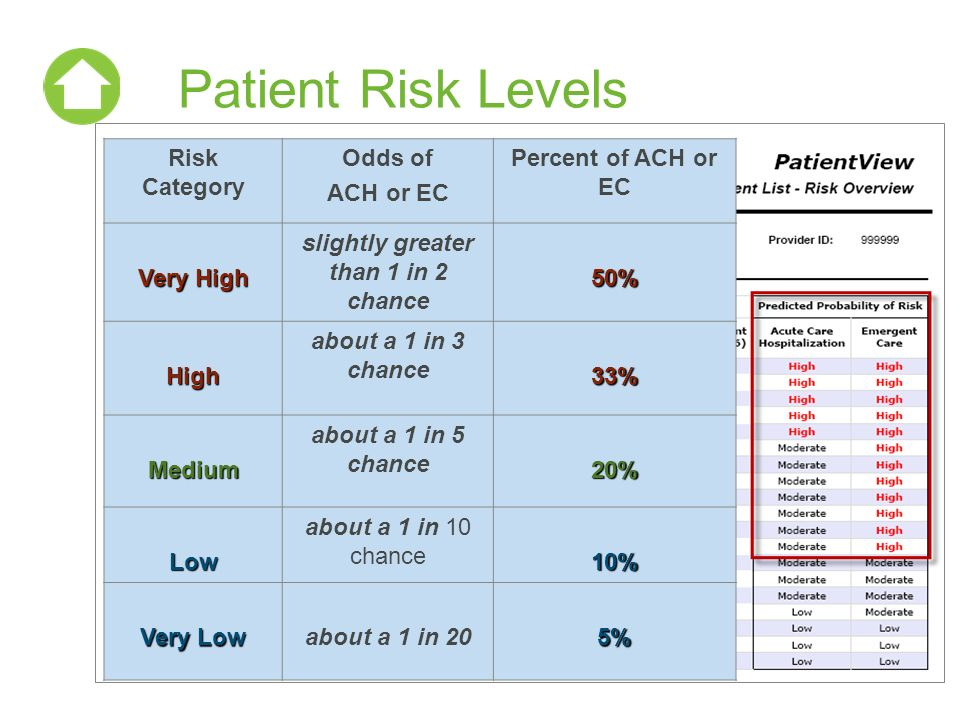 Patient Risk Levels Risk Category Odds of ACH or EC Percent of ACH or EC Very High slightly greater than 1 in 2 chance50% High about a 1 in 3 chance33% Medium about a 1 in 5 chance20% Low about a 1 in 10 chance10% Very Low about a 1 in 205%