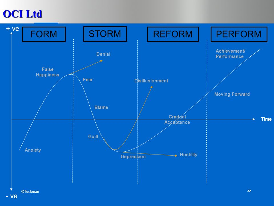 OCI Ltd 31 Time self esteem Anxiety False Happiness Fear Blame Guilt Depression Gradual Acceptance Moving Forward Denial Disillusionment Hostility Achievement/ Performance - ve + ve The Change (or Transition) Curve loosers loop