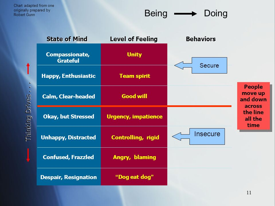 11 State of Mind Level of Feeling Behaviors Compassionate, Grateful Calm, Clear-headed Happy, Enthusiastic Okay, but Stressed Unhappy, Distracted Confused, Frazzled Despair, Resignation Unity Good will Team spirit Urgency, impatience Controlling, rigid Angry, blaming Dog eat dog Thinking Drives...