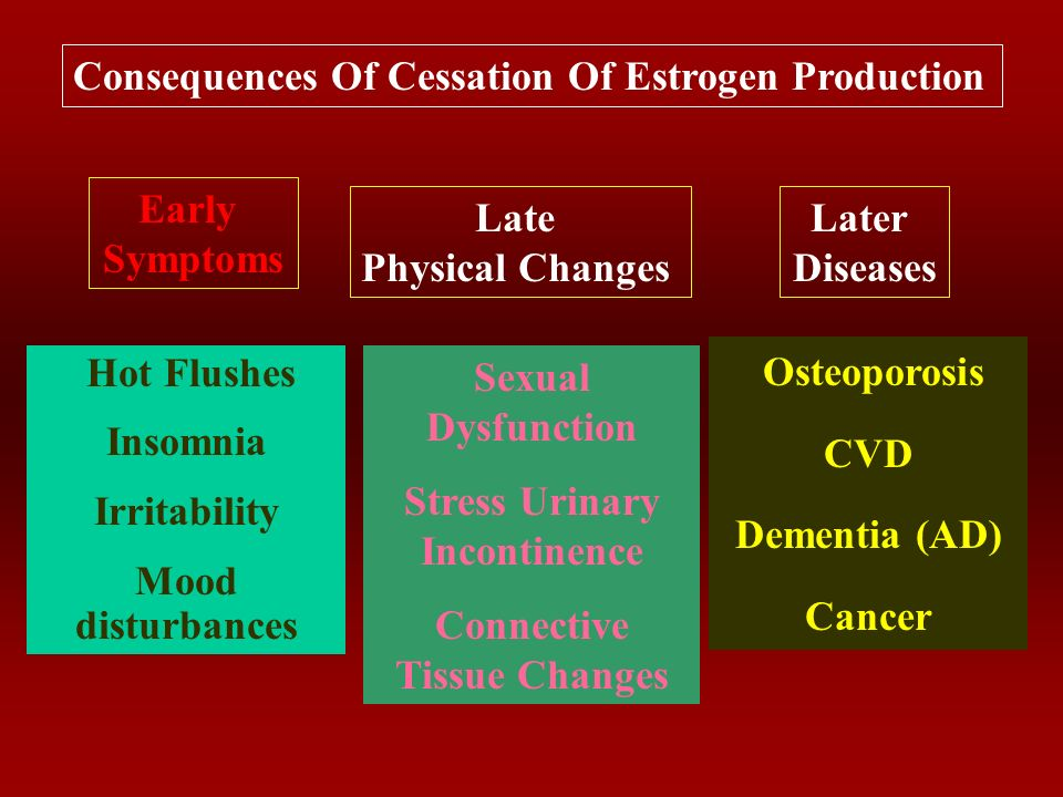 Ovarian Hormonal Failure Cessation of Estrogen Hormones: Change in Menstrual Pattern: Vasomotor instability: Sleep Disturbances: Psychological/cognitive disturbances: Atrophic Conditions: Somatic Symptoms: Long-term problems 2ry to oestrogen deprivation: