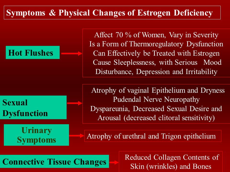 Consequences Of Cessation Of Estrogen Production Hot Flushes Insomnia Irritability Mood disturbances Sexual Dysfunction Stress Urinary Incontinence Connective Tissue Changes Osteoporosis CVD Dementia (AD) Cancer Early Symptoms Late Physical Changes Later Diseases