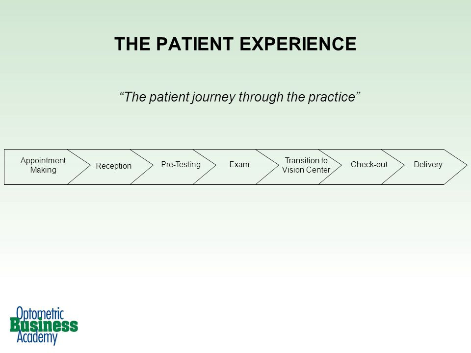 THE PATIENT EXPERIENCE Appointment Making Reception Pre-TestingExam Transition to Vision Center Check-outDelivery The patient journey through the practice