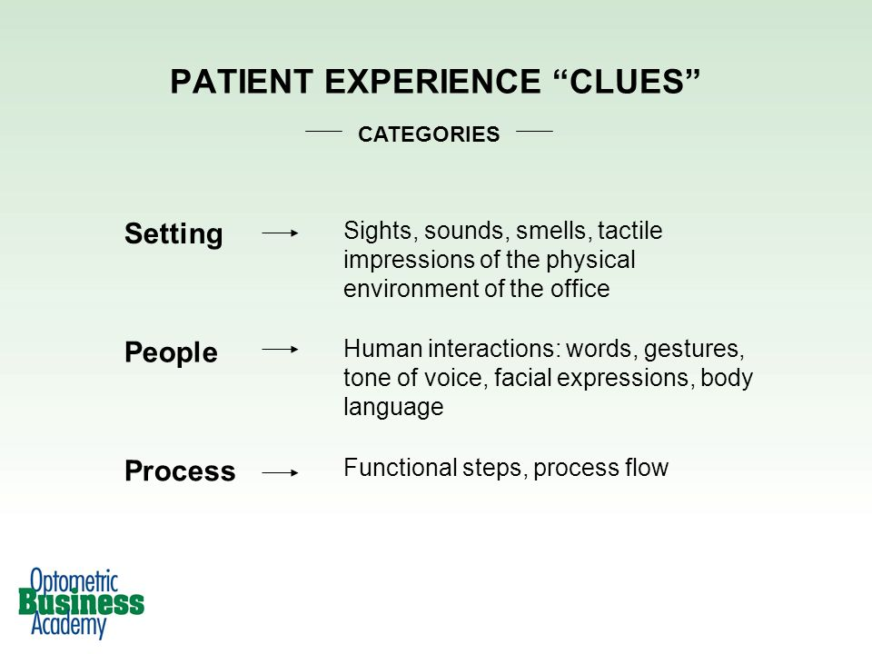 PATIENT EXPERIENCE CLUES Setting Sights, sounds, smells, tactile impressions of the physical environment of the office People Human interactions: words, gestures, tone of voice, facial expressions, body language Process Functional steps, process flow CATEGORIES