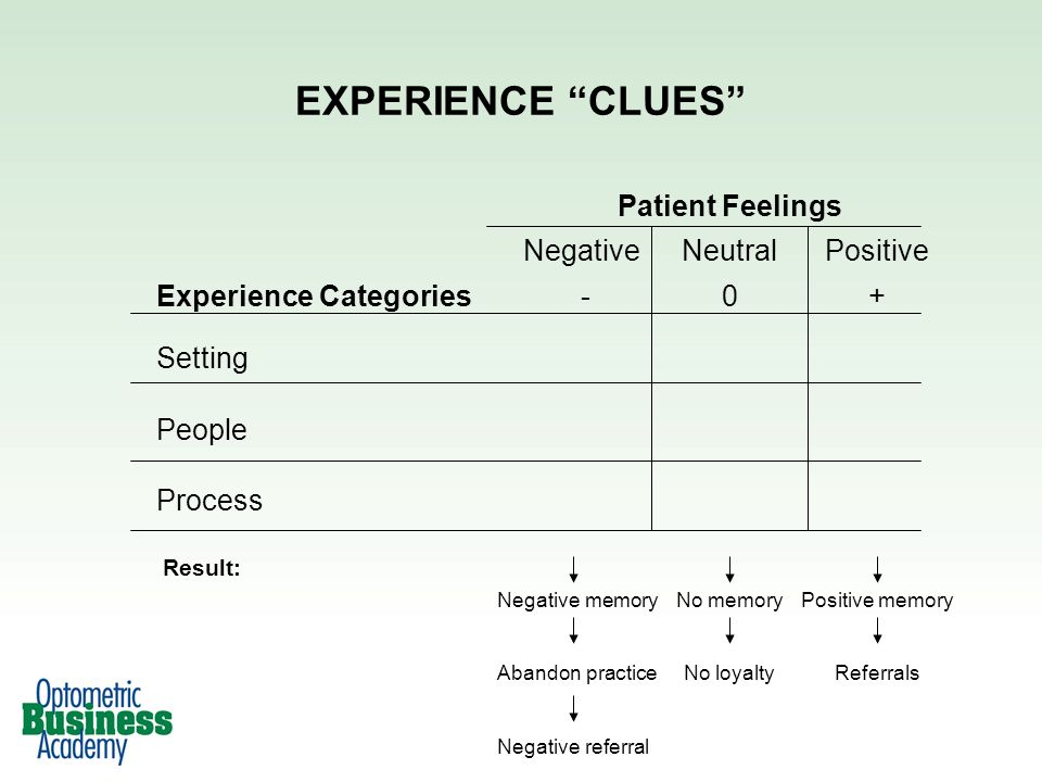 EXPERIENCE CLUES Patient Feelings NegativeNeutralPositive Experience Categories -0+ Setting People Process Negative memory Abandon practice Negative referral No memory No loyalty Positive memory Referrals Result: