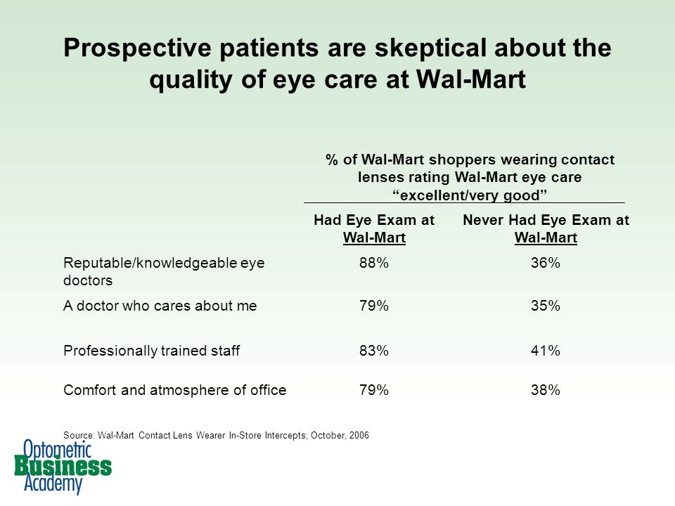 Prospective patients are skeptical about the quality of eye care at Wal-Mart % of Wal-Mart shoppers wearing contact lenses rating Wal-Mart eye care excellent/very good Had Eye Exam at Wal-Mart Never Had Eye Exam at Wal-Mart Reputable/knowledgeable eye doctors 88%36% A doctor who cares about me79%35% Professionally trained staff83%41% Comfort and atmosphere of office79%38% Source: Wal-Mart Contact Lens Wearer In-Store Intercepts; October, 2006
