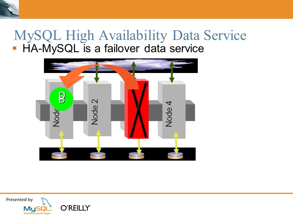 MySQL High Availability Data Service HA-MySQL is a failover data service Node 1 Node 2 Node 3 Node 4 DBDBDBDB