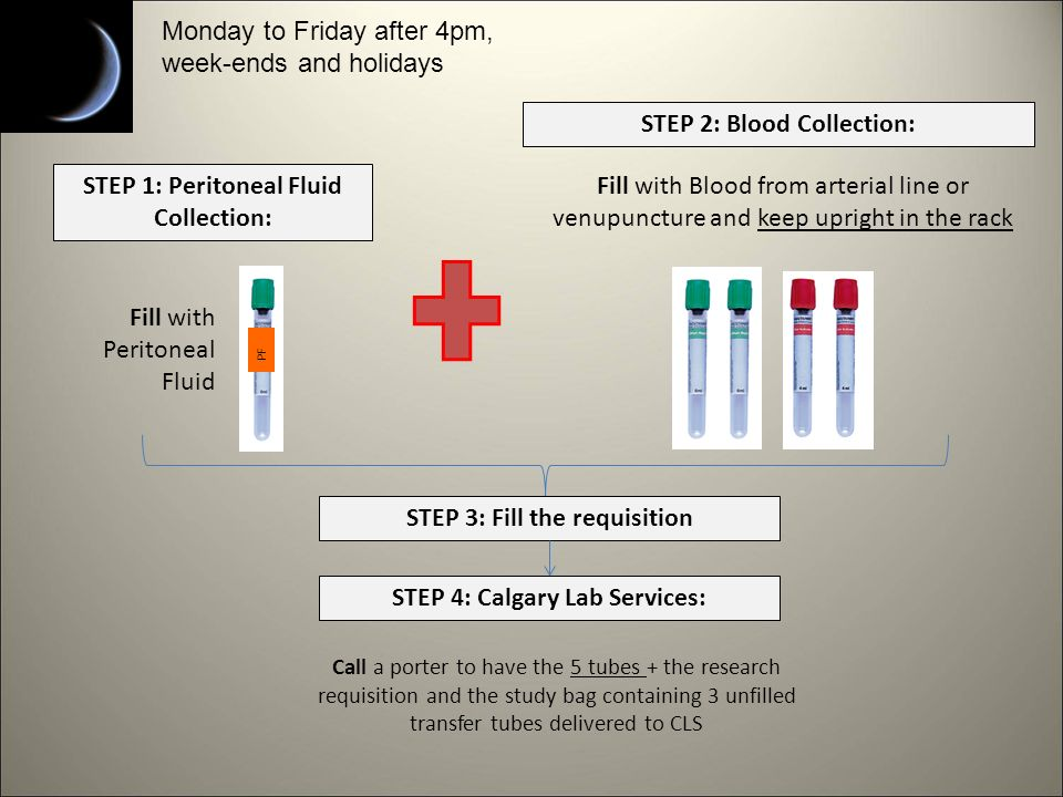 Fill with Peritoneal Fluid STEP 1: Peritoneal Fluid Collection: PF Fill with Blood from arterial line or venupuncture and keep upright in the rack STEP 2: Blood Collection: STEP 3: Fill the requisition STEP 4: Calgary Lab Services: Call a porter to have the 5 tubes + the research requisition and the study bag containing 3 unfilled transfer tubes delivered to CLS Monday to Friday after 4pm, week-ends and holidays