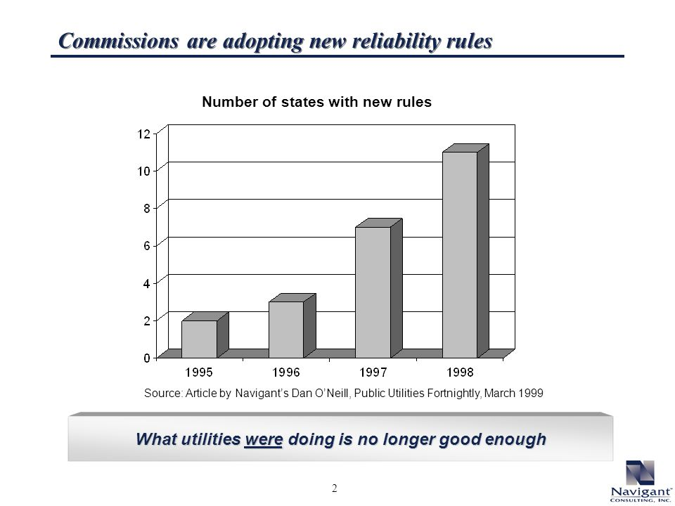 2 Number of states with new rules What utilities were doing is no longer good enough Source: Article by Navigants Dan ONeill, Public Utilities Fortnightly, March 1999 Commissions are adopting new reliability rules