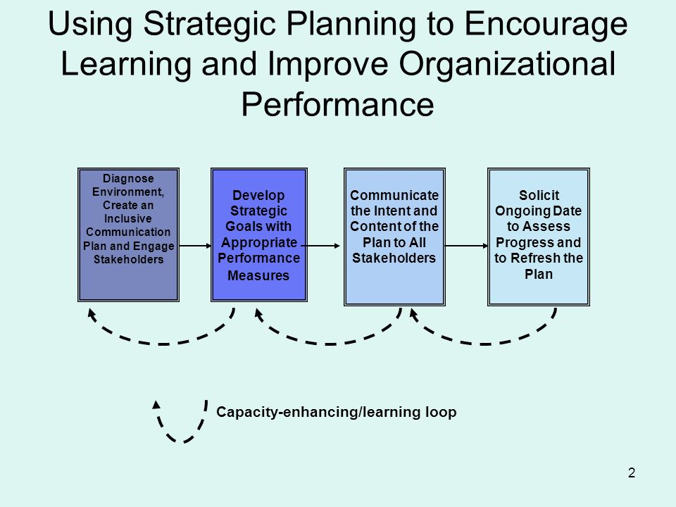 2 Develop Strategic Goals with Appropriate Performance Measures Diagnose Environment, Create an Inclusive Communication Plan and Engage Stakeholders Communicate the Intent and Content of the Plan to All Stakeholders Solicit Ongoing Date to Assess Progress and to Refresh the Plan Capacity-enhancing/learning loop Using Strategic Planning to Encourage Learning and Improve Organizational Performance