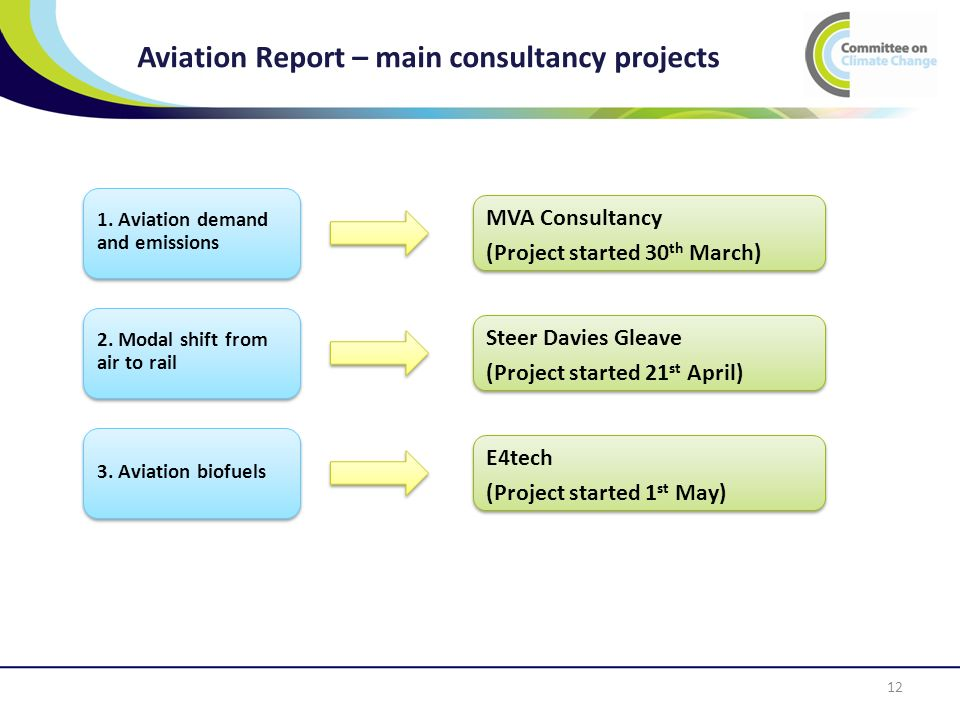 12 Aviation Report – main consultancy projects 2. Modal shift from air to rail 1.