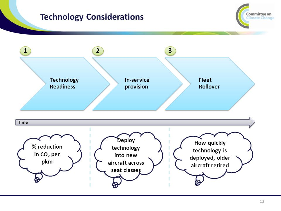 Technology Considerations 13 Technology Readiness In-service provision Fleet Rollover Time % reduction in CO 2 per pkm Deploy technology into new aircraft across seat classes How quickly technology is deployed, older aircraft retired