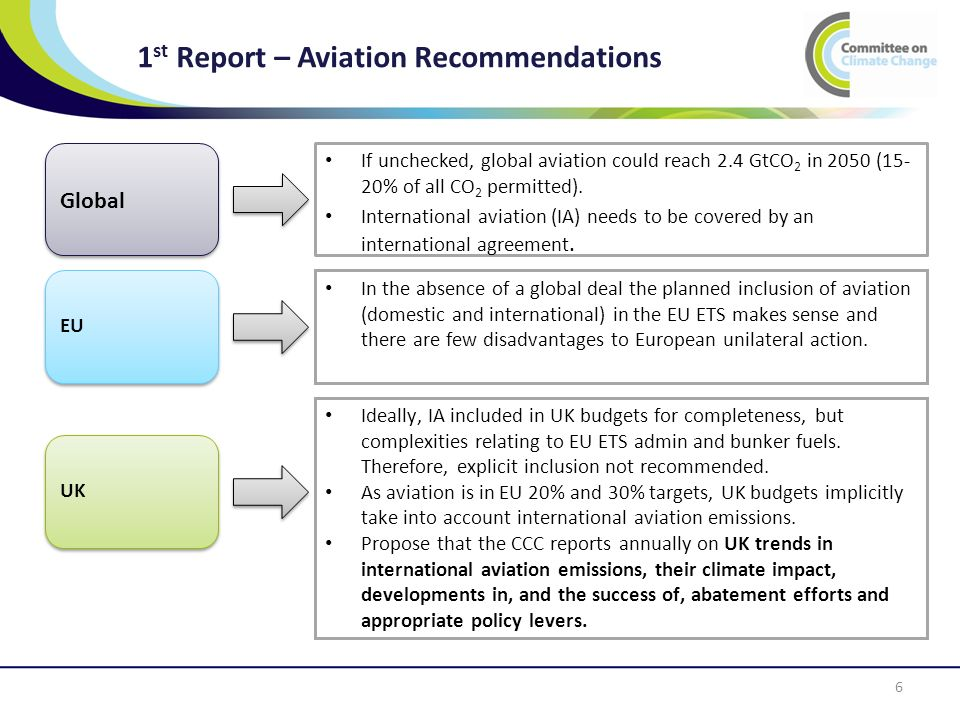 1 st Report – Aviation Recommendations 6 If unchecked, global aviation could reach 2.4 GtCO 2 in 2050 (15- 20% of all CO 2 permitted).