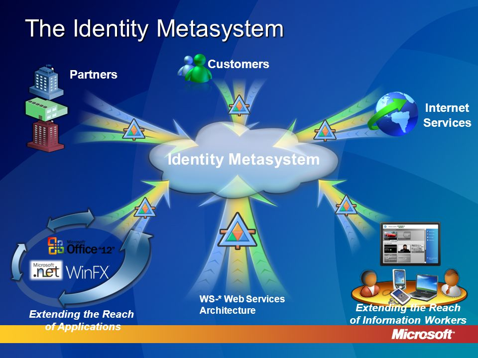 The Identity Metasystem Internet Services Partners Customers Identity Metasystem Extending the Reach of Information Workers Extending the Reach of Applications WS-* Web Services Architecture