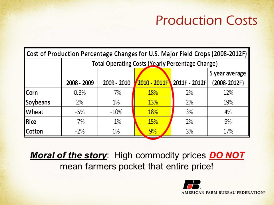 Production Costs Moral of the story: High commodity prices DO NOT mean farmers pocket that entire price!