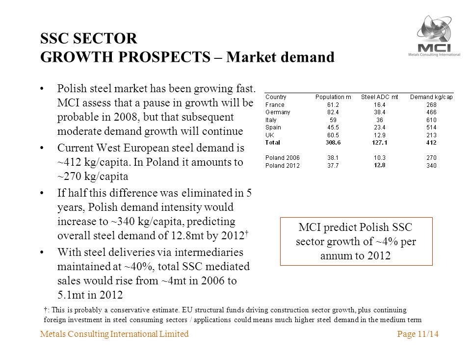 Metals Consulting International LimitedPage 11/14 SSC SECTOR GROWTH PROSPECTS – Market demand Polish steel market has been growing fast.