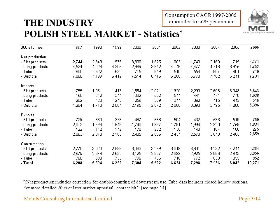 Metals Consulting International LimitedPage 5/14 THE INDUSTRY POLISH STEEL MARKET - Statistics :Net production includes correction for double-counting of downstream use.