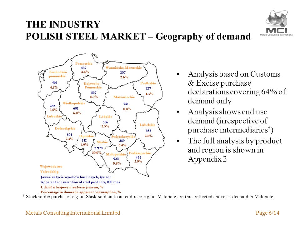 Metals Consulting International LimitedPage 6/14 THE INDUSTRY POLISH STEEL MARKET – Geography of demand Analysis based on Customs & Excise purchase declarations covering 64% of demand only Analysis shows end use demand (irrespective of purchase intermediaries ) The full analysis by product and region is shown in Appendix 2 :Stockholder purchases e.g.
