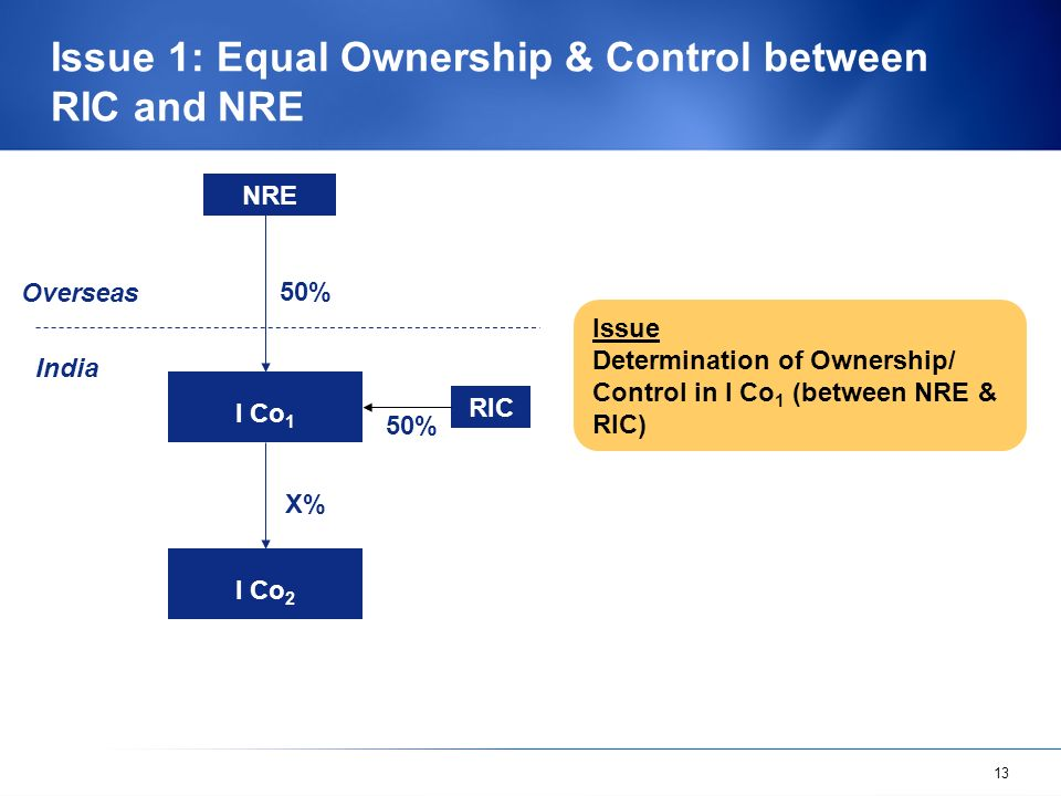 13 Issue 1: Equal Ownership & Control between RIC and NRE 50% NRE I Co 1 Overseas India RIC I Co 2 50% X% Issue Determination of Ownership/ Control in I Co 1 (between NRE & RIC)
