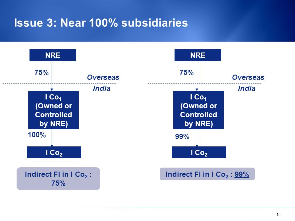 15 Issue 3: Near 100% subsidiaries Indirect FI in I Co 2 : 75% NRE 100% 75% I Co 2 I Co 1 (Owned or Controlled by NRE) Overseas India Indirect FI in I Co 2 : 99% NRE 99% 75% I Co 2 I Co 1 (Owned or Controlled by NRE) Overseas India