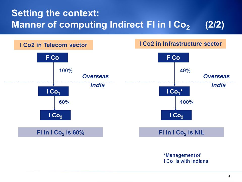 6 Setting the context: Manner of computing Indirect FI in I Co 2 (2/2) F Co I Co 1 Overseas India I Co2 in Telecom sector I Co 2 100% 60% F Co I Co 1 * Overseas India I Co2 in Infrastructure sector I Co 2 49% 100% *Management of I Co 1 is with Indians FI in I Co 2 is 60%FI in I Co 2 is NIL