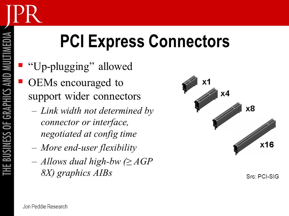 Jon Peddie Research PCI Express Connectors Up-plugging allowed OEMs encouraged to support wider connectors –Link width not determined by connector or interface, negotiated at config time –More end-user flexibility –Allows dual high-bw ( AGP 8X) graphics AIBs Src: PCI-SIG