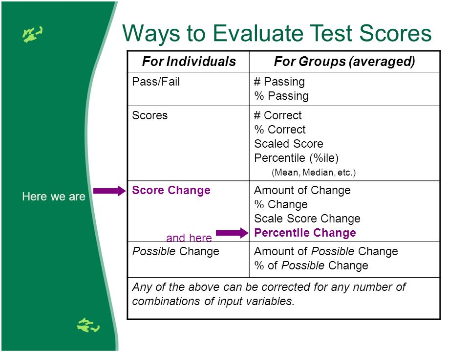 Ways to Evaluate Test Scores For IndividualsFor Groups (averaged) Pass/Fail# Passing % Passing Scores# Correct % Correct Scaled Score Percentile (%ile) (Mean, Median, etc.) Score ChangeAmount of Change % Change Scale Score Change Percentile Change Possible ChangeAmount of Possible Change % of Possible Change Any of the above can be corrected for any number of combinations of input variables.