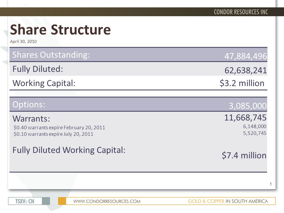 Share Structure April 30, 2010 Shares Outstanding: 47,884,496 Fully Diluted: 62,638,241 Working Capital:$3.2 million Options: 3,085,000 Warrants: $0.40 warrants expire February 20, 2011 $0.10 warrants expire July 20, 2011 Fully Diluted Working Capital: 11,668,745 6,148,000 5,520,745 $7.4 million 5