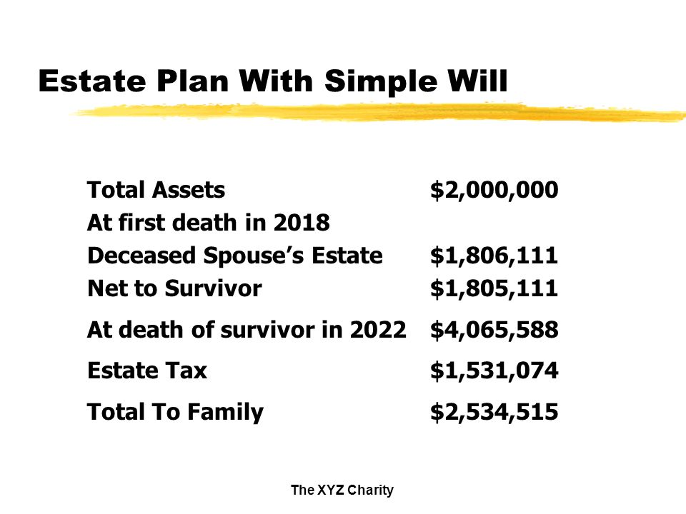 The XYZ Charity Estate Plan With Simple Will Total Assets$2,000,000 At first death in 2018 Deceased Spouses Estate$1,806,111 Net to Survivor$1,805,111 At death of survivor in 2022$4,065,588 Estate Tax$1,531,074 Total To Family$2,534,515