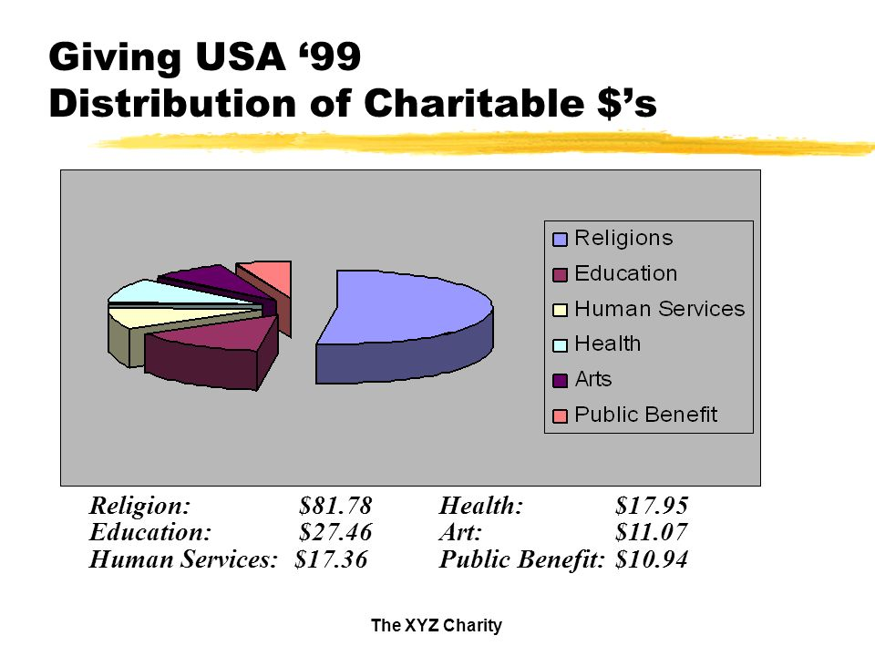 The XYZ Charity Giving USA 99 Distribution of Charitable $s Religion: $81.78Health:$17.95 Education: $27.46Art:$11.07 Human Services: $17.36Public Benefit:$10.94