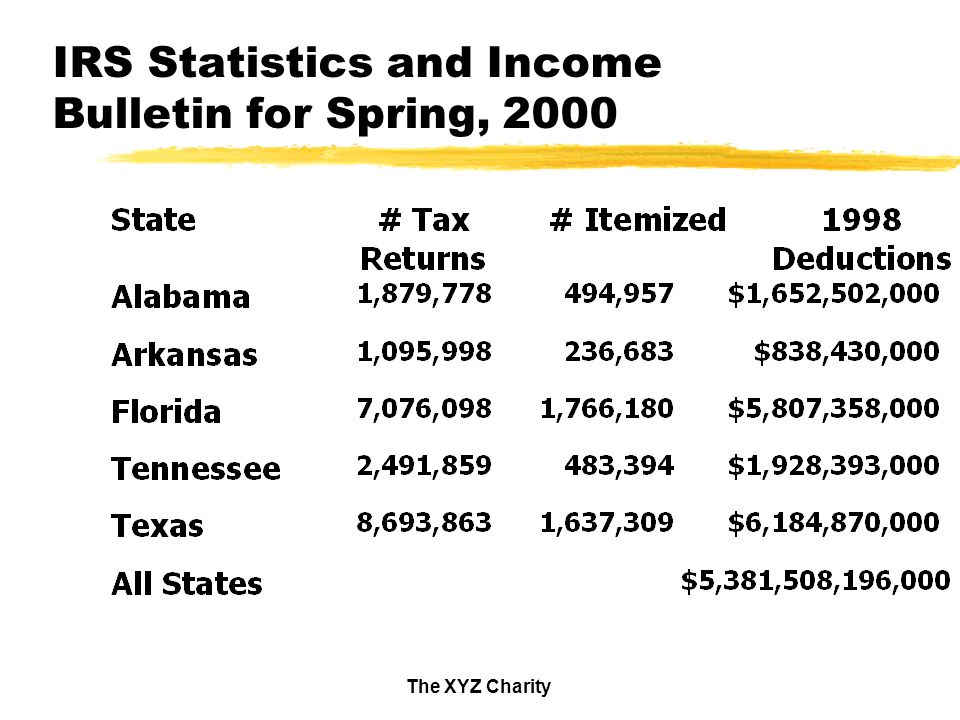 The XYZ Charity IRS Statistics and Income Bulletin for Spring, 2000