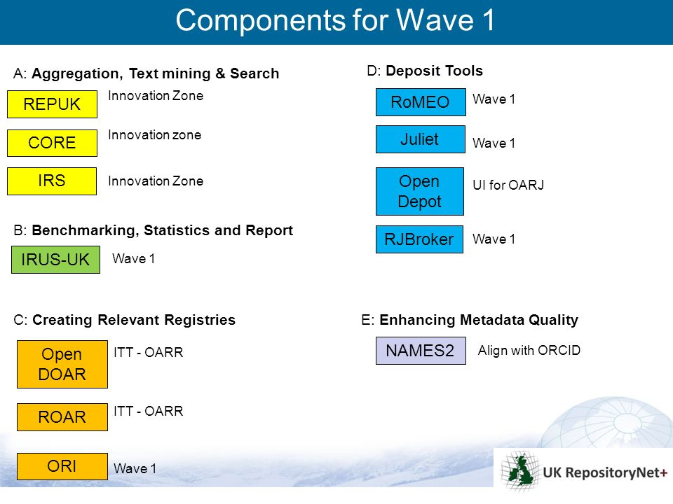 10 RJBroker Wave 1 Components for Wave 1 RoMEO Juliet Wave 1 ORI Wave 1 IRUS-UK Wave 1 Open Depot UI for OARJ NAMES2 Align with ORCID ROAR Open DOAR ITT - OARR IRS REPUK CORE Innovation Zone Innovation zone Innovation Zone A: Aggregation, Text mining & Search B: Benchmarking, Statistics and Report C: Creating Relevant Registries D: Deposit Tools E: Enhancing Metadata Quality
