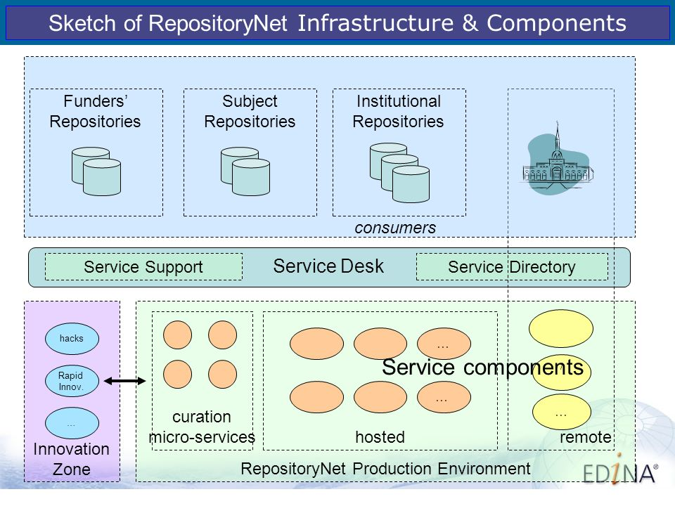 7 RepositoryNet Production Environment hosted … … curation micro-services Innovation Zone Rapid Innov.