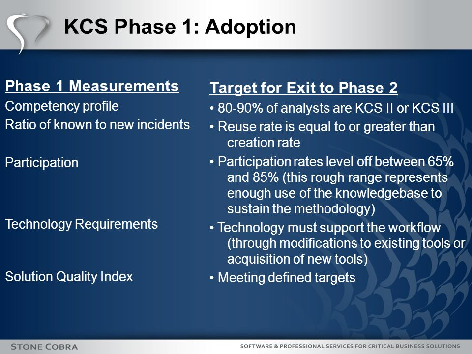 KCS Phase 1: Adoption Phase 1 Measurements Competency profile Ratio of known to new incidents Participation Technology Requirements Solution Quality Index Target for Exit to Phase 2 80 90% of analysts are KCS II or KCS III Reuse rate is equal to or greater than creation rate Participation rates level off between 65% and 85% (this rough range represents enough use of the knowledgebase to sustain the methodology) Technology must support the workflow (through modifications to existing tools or acquisition of new tools) Meeting defined targets