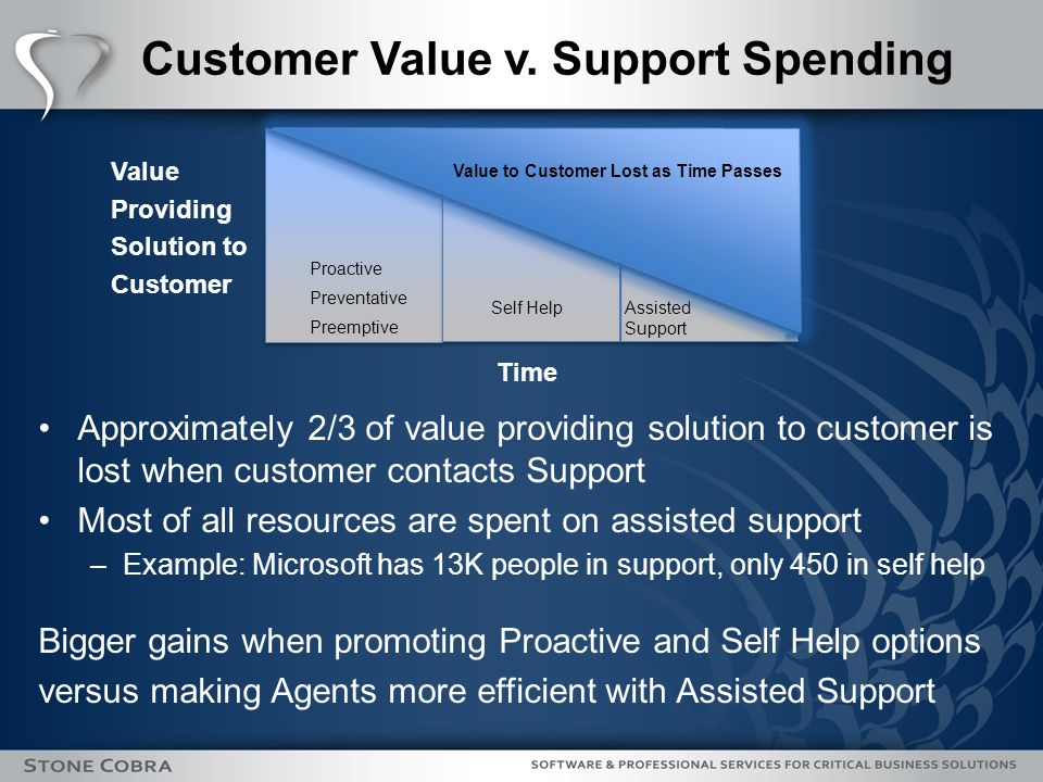 Customer Value v.