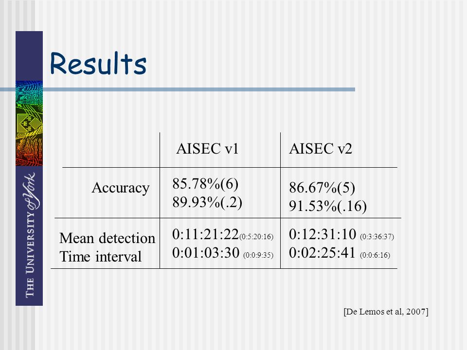 Results AISEC v1AISEC v2 Accuracy Mean detection Time interval 85.78%(6) 89.93%(.2) 86.67%(5) 91.53%(.16) 0:11:21:22 (0:5:20:16) 0:01:03:30 (0:0:9:35) 0:12:31:10 (0:3:36:37) 0:02:25:41 (0:0:6:16) [De Lemos et al, 2007]
