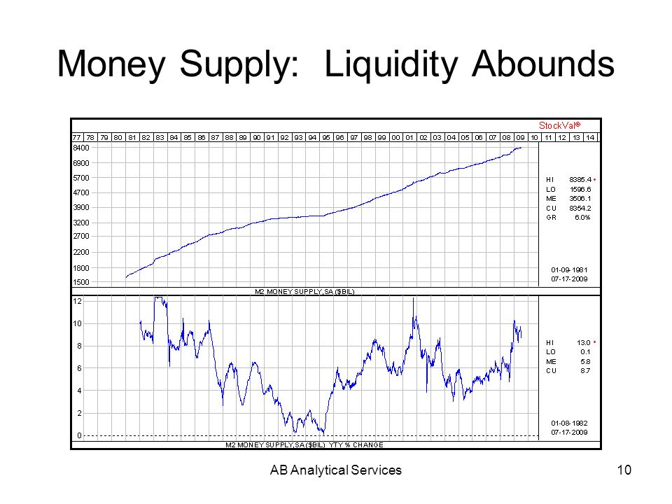 AB Analytical Services10 Money Supply: Liquidity Abounds