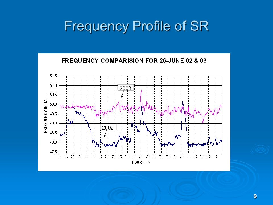 9 Frequency Profile of SR