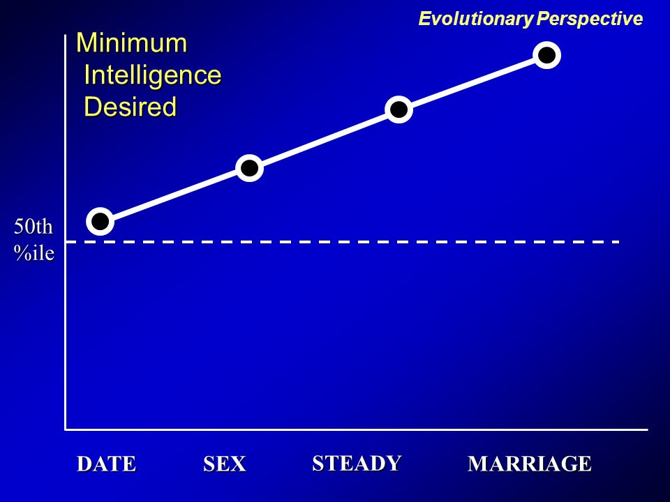 Whats minimum percentile of intelligence youd accept in considering someone for: DATE SEXUAL PARTNER 1 NIGHT STAND STEADY DATING PARTNER MARRIAGE PARTNER Whats minimum percentile of intelligence youd accept in considering someone for: DATE SEXUAL PARTNER 1 NIGHT STAND STEADY DATING PARTNER MARRIAGE PARTNER Kenrick, Sadalla, Groth, & Trost (1990) Journal of Personality Kenrick, Groth, Trost & Sadalla (1993) J.