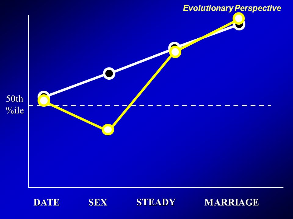 DATESEXMARRIAGE STEADY 50th%ile Minimum Intelligence Desired Evolutionary Perspective