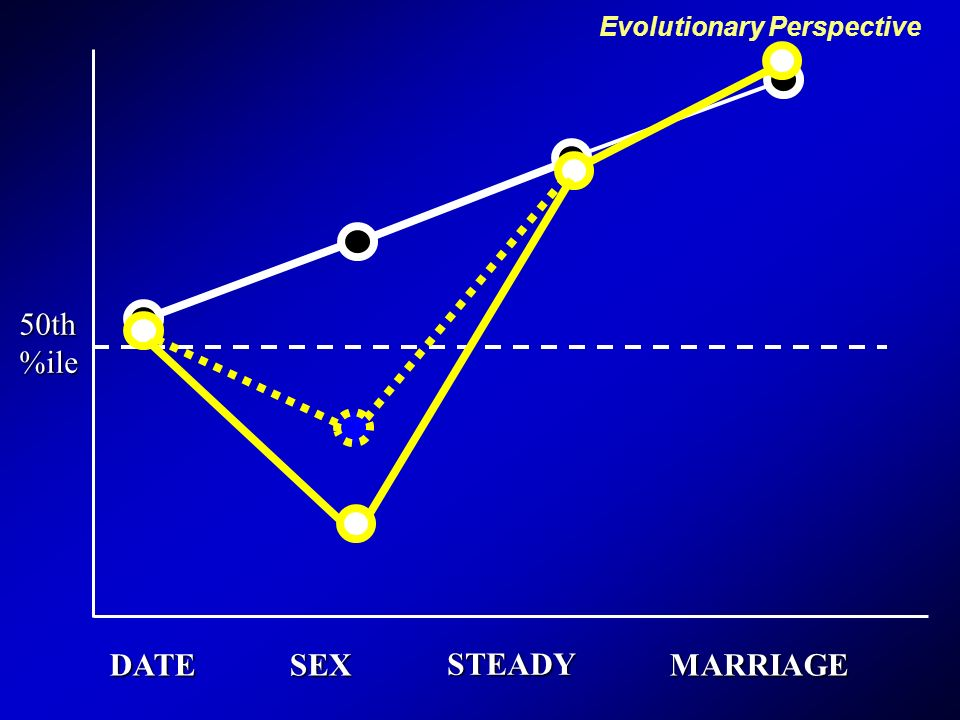 DATESEX STEADY MARRIAGE 50th%ile