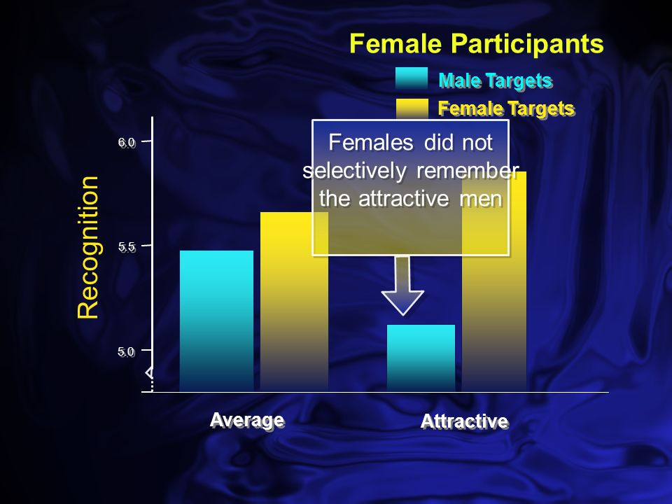 Male Participants Average Attractive 6.0 5.5 5.0 Male Targets Female Targets Recognition