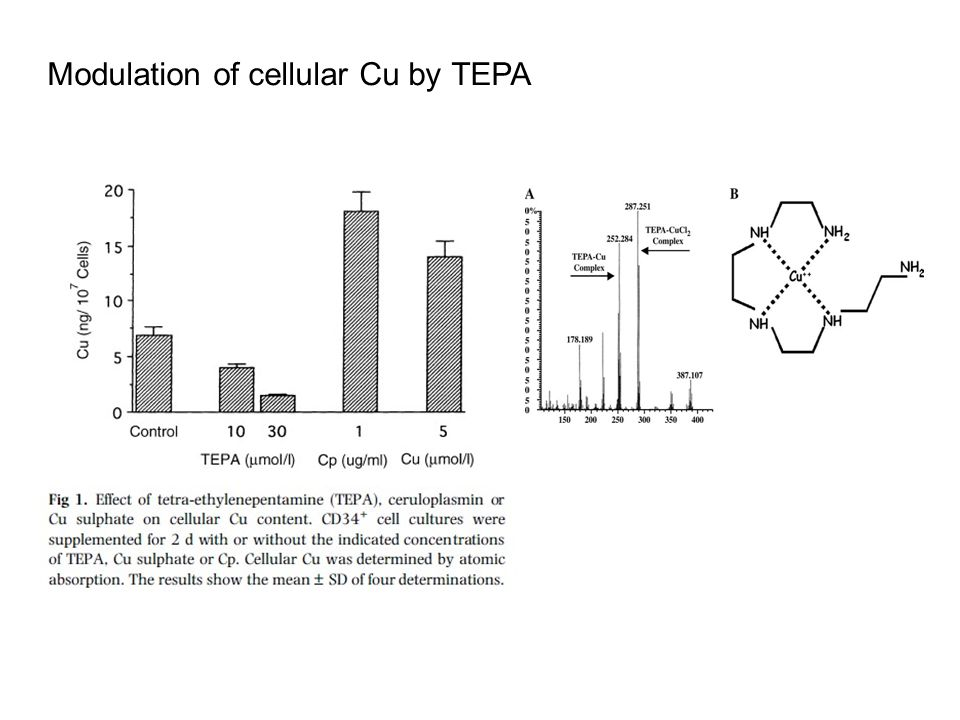 Modulation of cellular Cu by TEPA