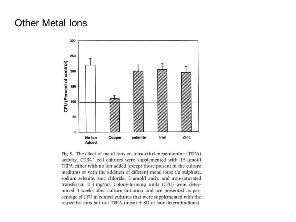 Other Metal Ions