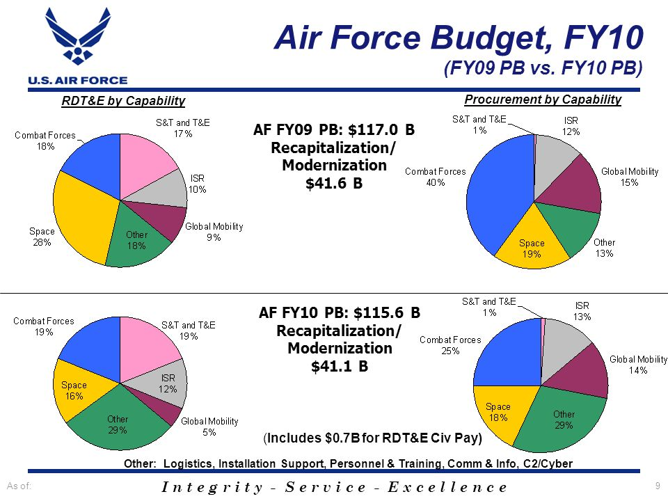 I n t e g r i t y - S e r v i c e - E x c e l l e n c e As of:9 AF FY09 PB: $117.0 B Recapitalization/ Modernization $41.6 B RDT&E by Capability Procurement by Capability Air Force Budget, FY10 (FY09 PB vs.