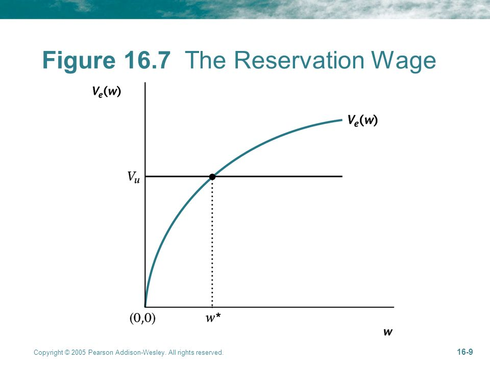 Copyright © 2005 Pearson Addison-Wesley. All rights reserved Figure 16.7 The Reservation Wage